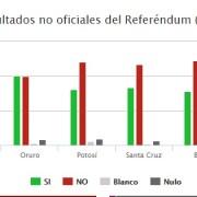 La No reelección presidencial en favor de EVO, pierde de acuerdo a resultados preliminares