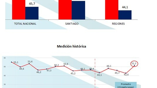 Iquique tiene el nivel más bajo de victimización comparado con el resto del país