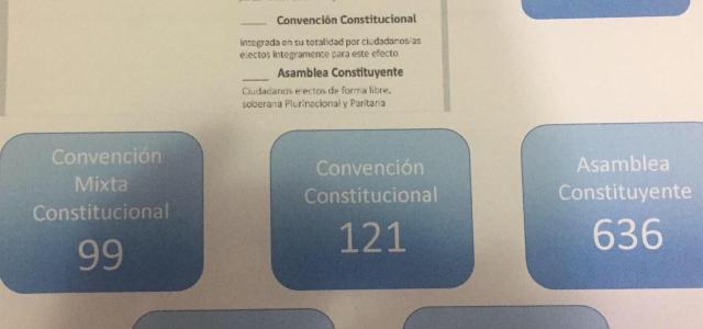 Comuna de Pozo Almonte también se inclinó por Nueva Constitución y Asamblea Constituyente. De un universo sobre 5 mil electores, votó más del 42 por ciento