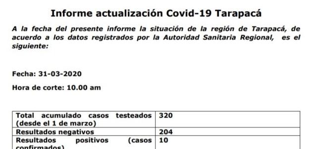 Dos casos de Covid 19, de los 10 que hay en la región, corresponden a la comuna de Alto Hospicio, según informe de Salud