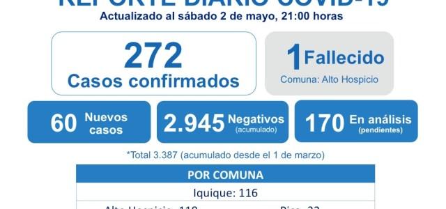 Alarmante cifra de contagios en Tarapacá con alza de 22% alcanzando 272 casos en la Región. En la antesala se había conocido información desde fuente médica no oficial