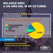 A un año del estallido social, INDH lanza mapa de violaciones a los derechos humanos, detallando querellas por cada Región.