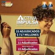 Hasta 20 millones recibirán 33 empresas que se adjudicaron financiamiento del programa Activa Impulsa, de Corfo