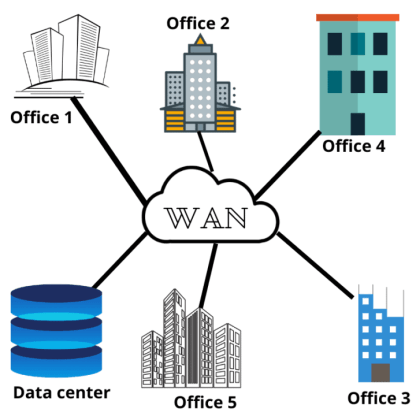 Categories of Network