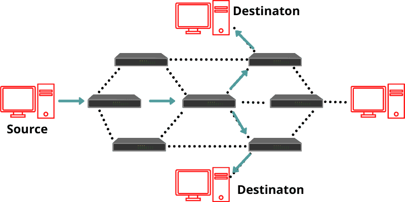 network rouing