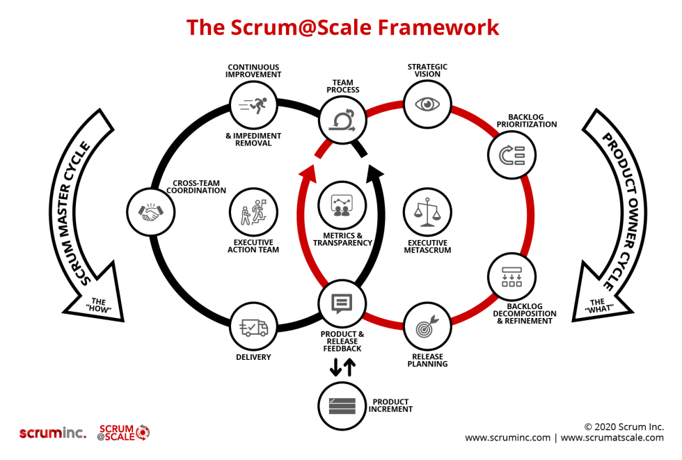 Scrum@Scale Framework