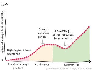 Enterprise Agility Techniques for Change Agents