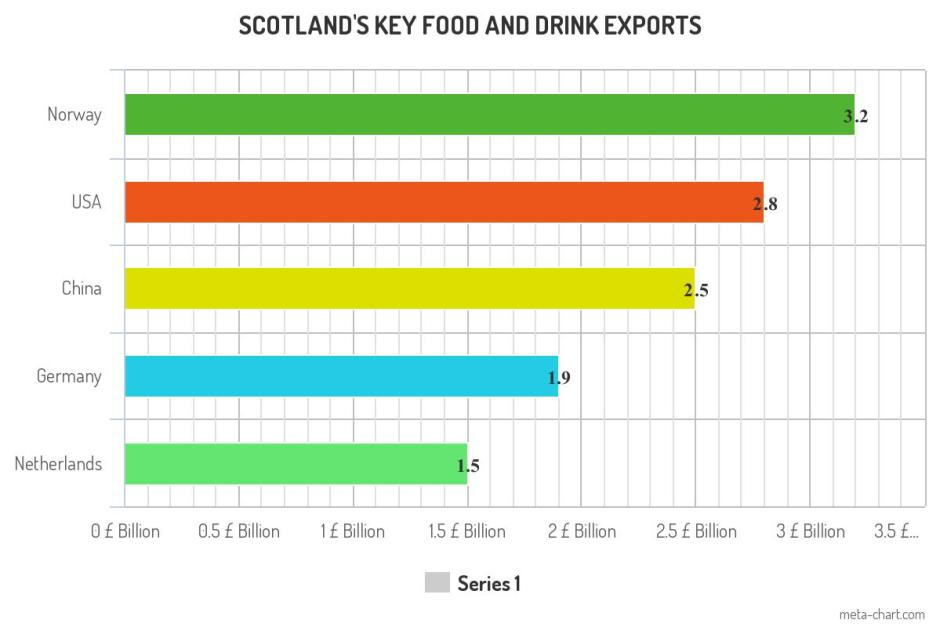 key food and drink exports countries