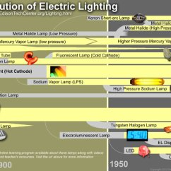 Fluorescent Light Wiring Diagram Uk Molex To 6 Pin Electroluminescent Lamps How They Work History