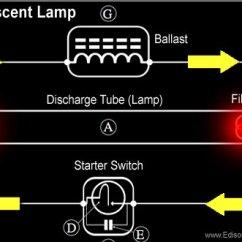 Metal Halide Ballast Wiring Diagram Range Hood The Fluorescent Lamp - How It Works & History
