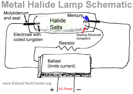 100 Watt Metal Halide Ballast Wiring Diagram The Metal Halide Lamp How It Works And History