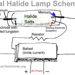 Wiring Diagram For House Lights 1989 Sportster 1200 The Metal Halide Lamp How It Works And History