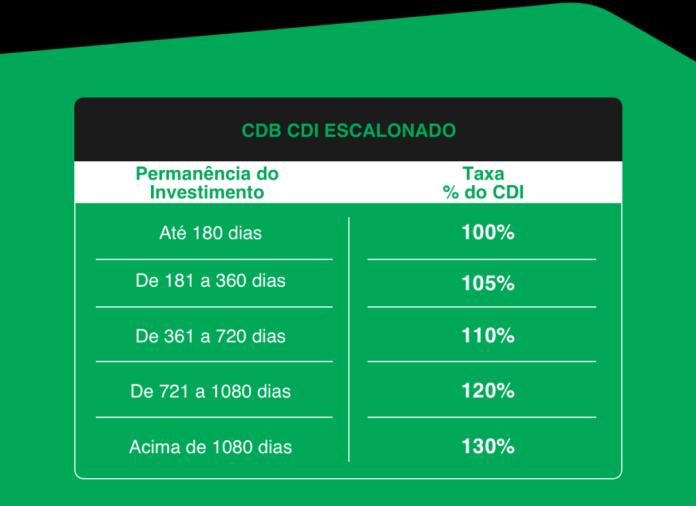 CDB CDI Escalonado Banco Original
