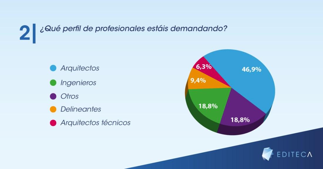 gráficas-blog-empleo-bim-2