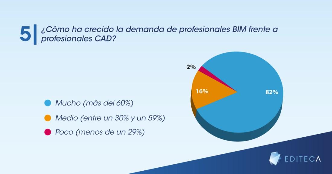 gráficas-blog-empleo-bim-5