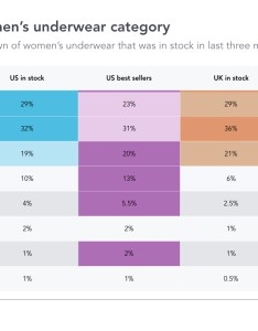 Lingerie market also the today explained in charts edited rh