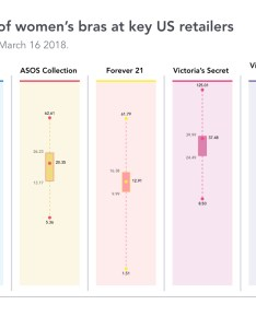 How pricing compares at some of the best known or largest underwear retailers on mass market in fact victoria   secret also lingerie today explained charts edited rh
