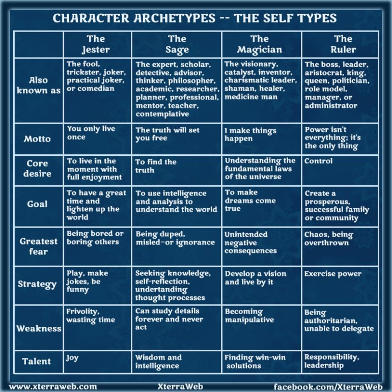 Character development. Character Archetypes. Self types.