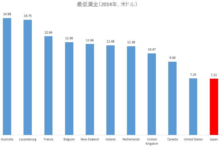 オーストラリアの最低賃金額、2019年も主要 ...