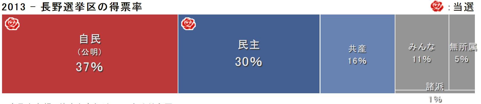 015長野