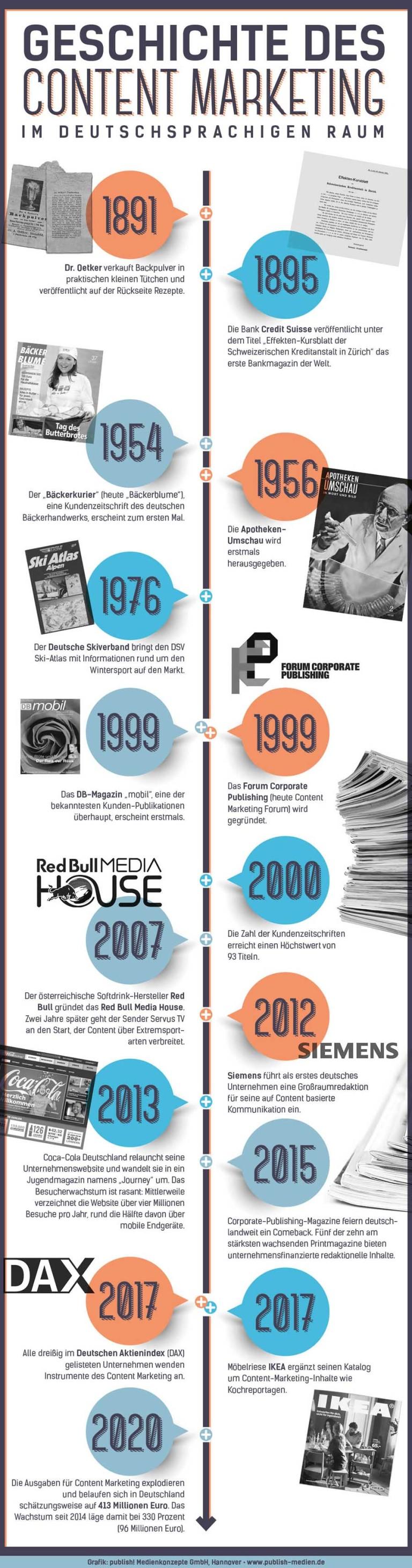 Übersicht: Geschichte des Content Marketing. Dr. Oetker hat damit in Deutschland begonnen, gefolgt von Corporate-Publishing-Magazinen und auf Unternehmensblogs.