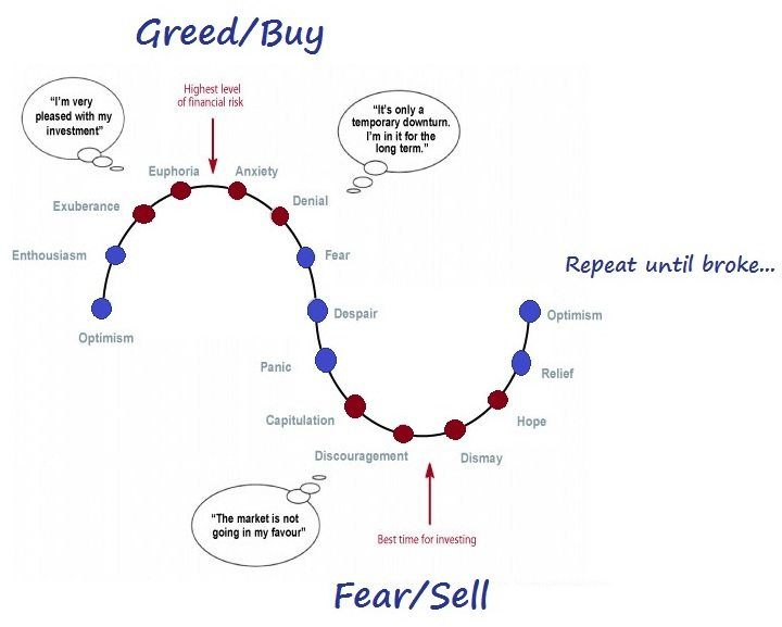 The Market Cycles and Fear and Greed
