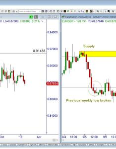 Chart also weekly candle hints rh fxstreet