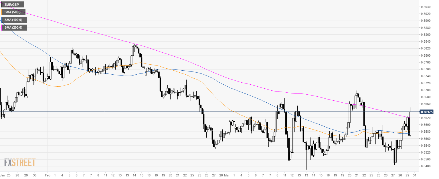EUR/GBP Techncial Analysis: Euro jumps to 0.8650 on Brexit