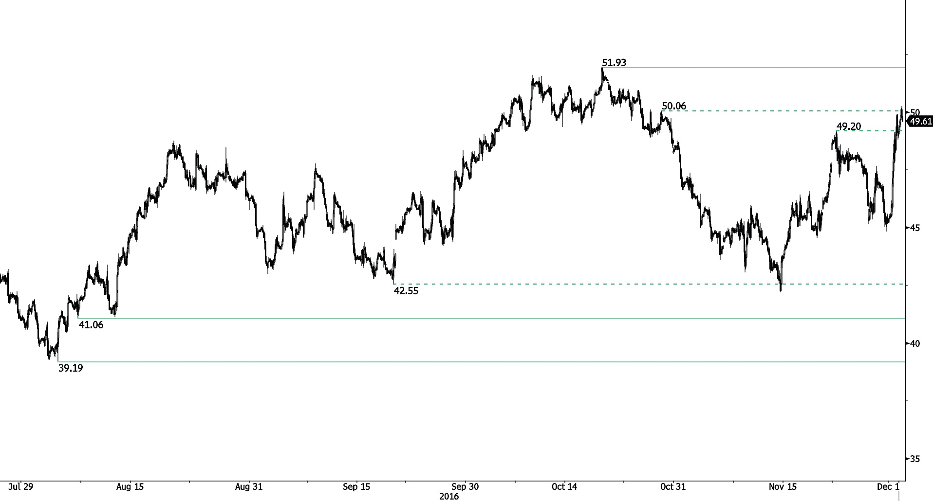 Commodities FX Related
