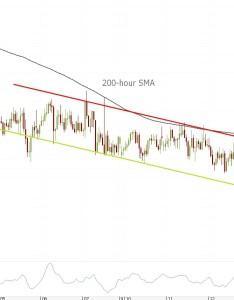 also eur jpy  chart channel down rh fxstreet