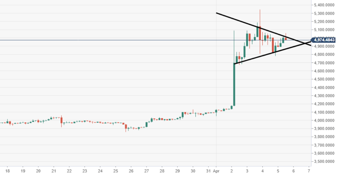 Bitcoin Technical Analysis: BTC/USD $5000 the new bottom