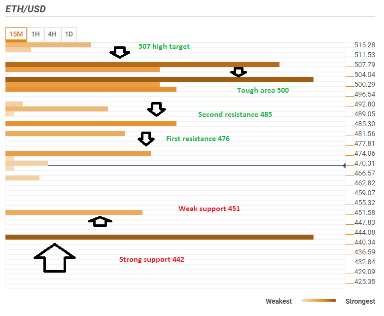 ETH USD June 13 2018 technical analysis confluence