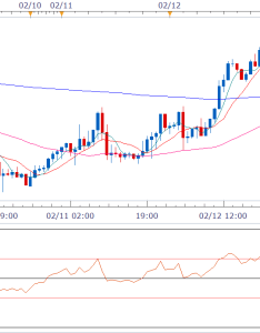 also eur jpy technical analysis falling channel breakout on hourly chart rh fxstreet