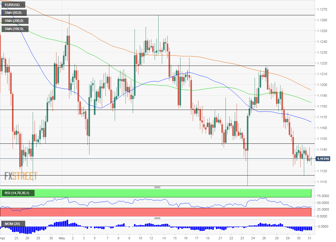 EUR USD technical analysis May 31 2019 chart