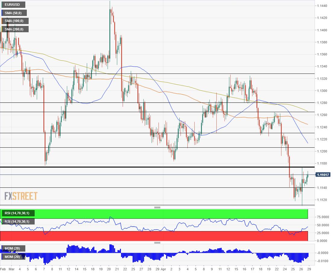 EUR USD technical analysis April 29 2019