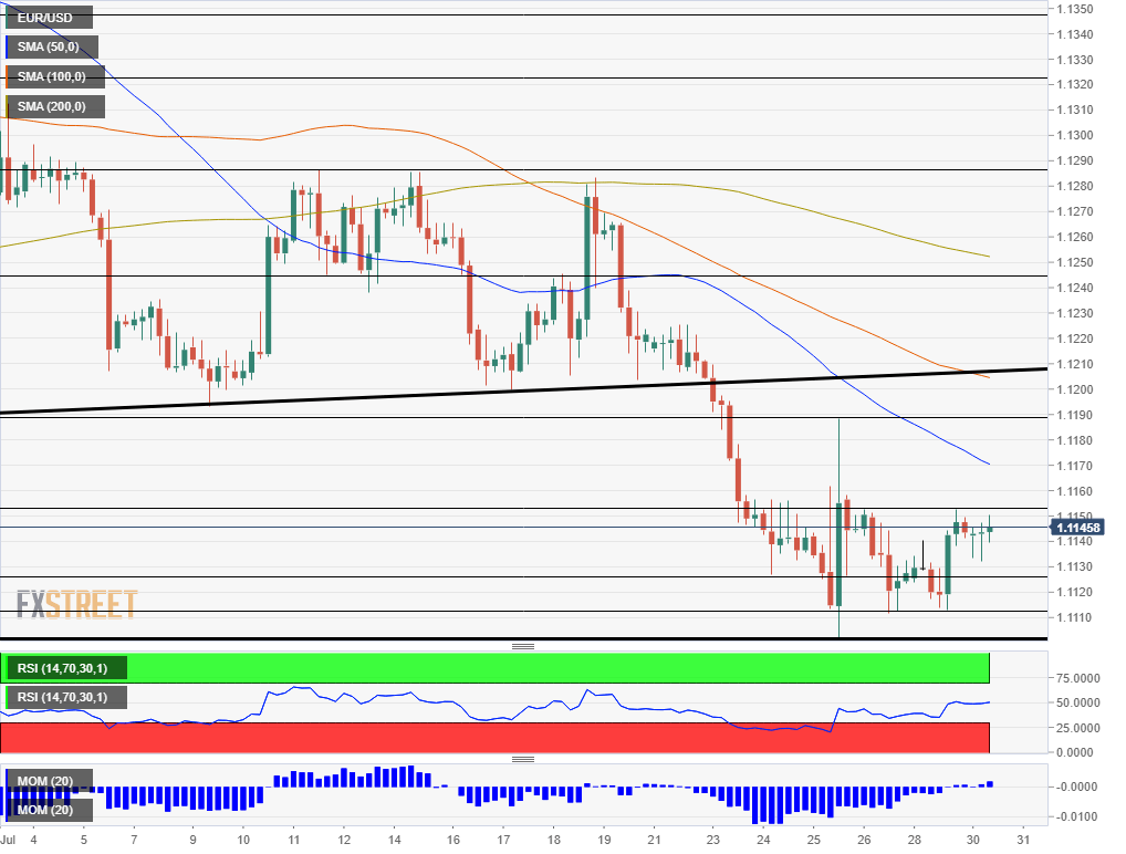 EUR USD technical analysis chart July 30 2019
