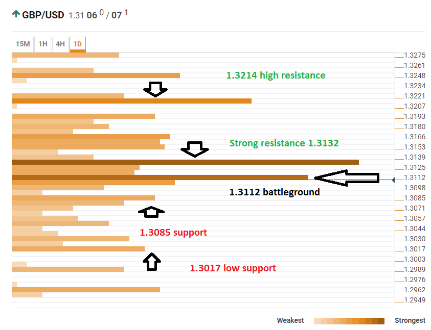 GBP USD technical confluence July 30 2018