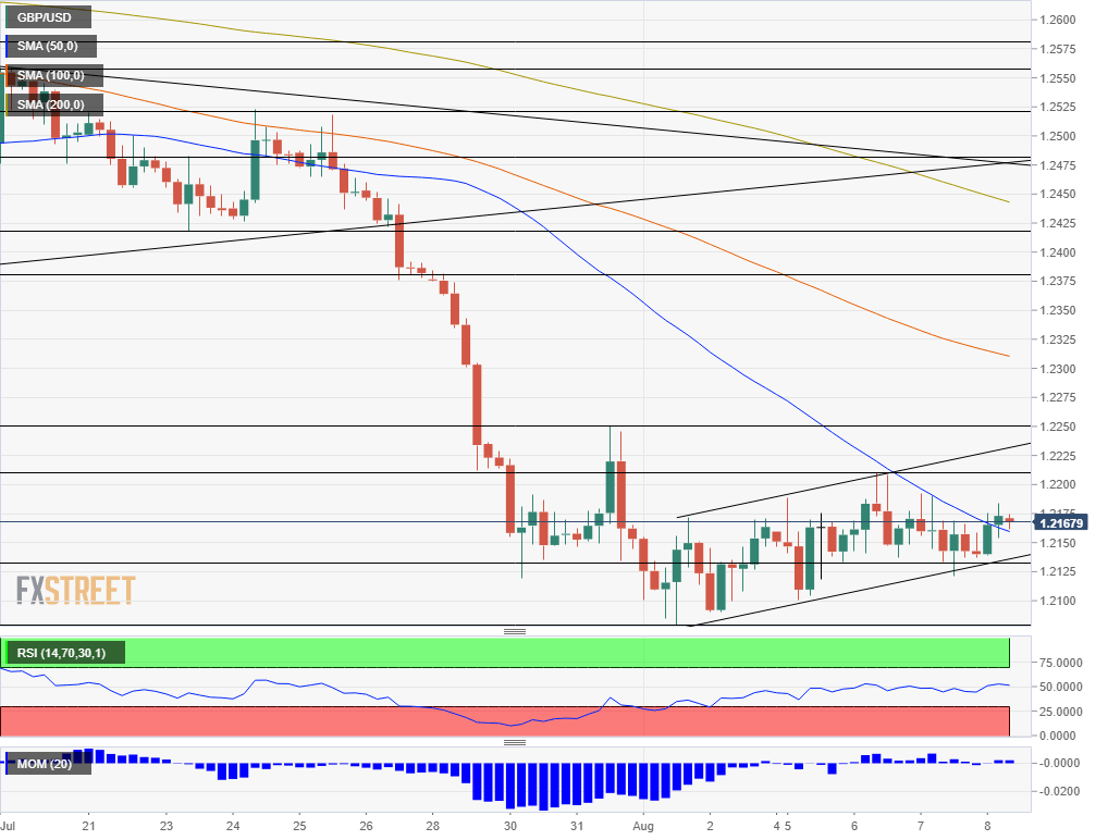 GBP USD%20(1) 637008498248057928 - GBP/USD: (Temporary?) Calm Continues | Benzinga