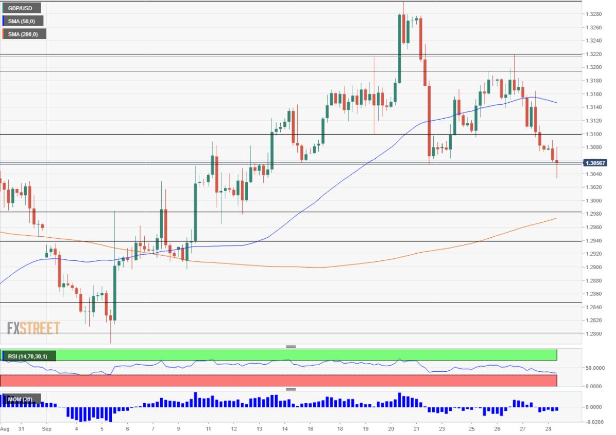 GBP USD technical analysis September 28 2018