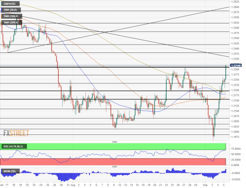 GBP USD technical analysis September 5 2019