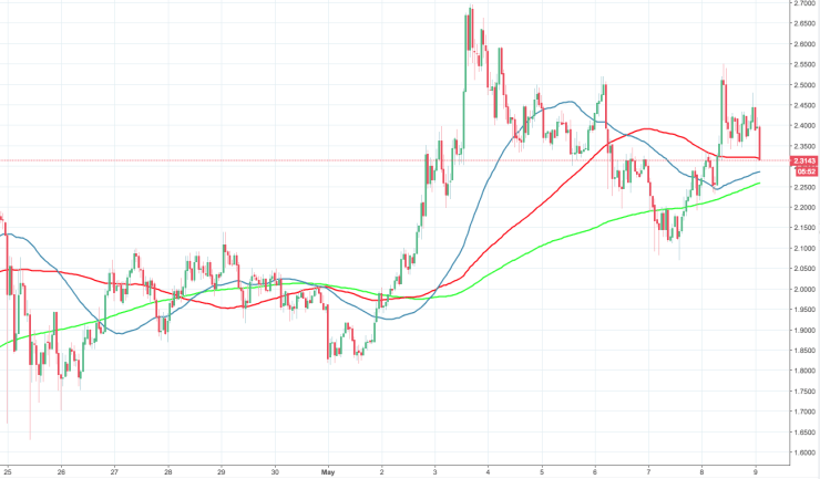 IOT/USD, the hourly chart
