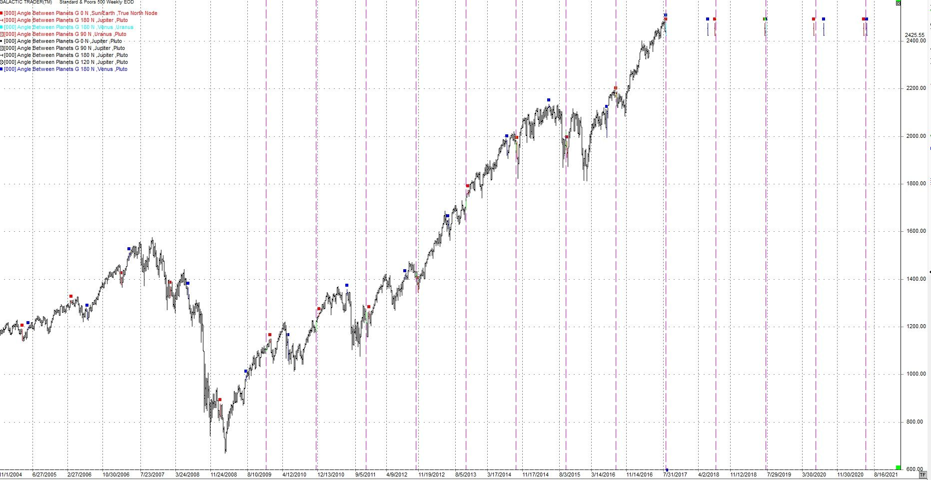 SP500 Down to a Trough