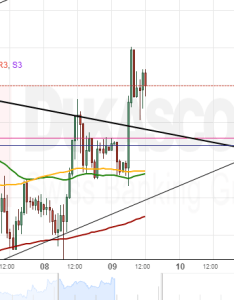 Usdzar also patterns usd ils zar rh fxstreet