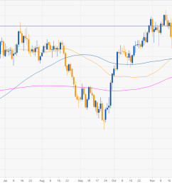 usd chf technical analysis greenback losing the grip against the swiss franc [ 1707 x 712 Pixel ]