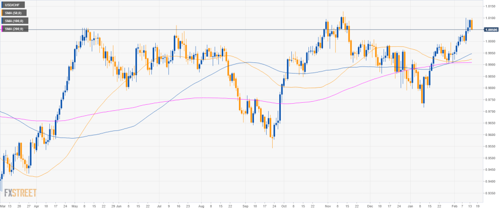 medium resolution of usd chf technical analysis greenback losing the grip against the swiss franc