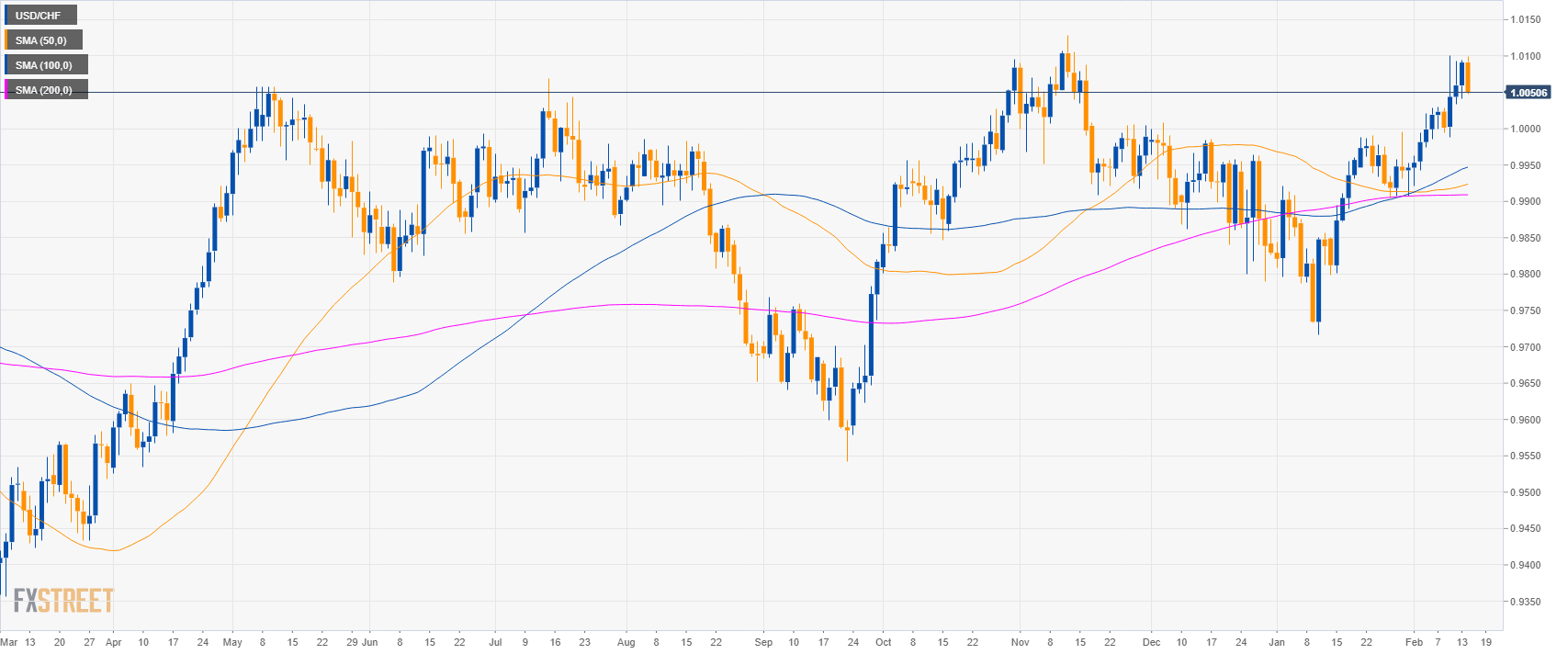 hight resolution of usd chf technical analysis greenback losing the grip against the swiss franc