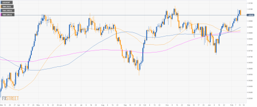 small resolution of usd chf technical analysis greenback losing the grip against the swiss franc