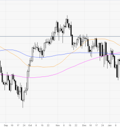 usd chf technical analysis head and shoulders can send greenback down against swiss franc [ 1534 x 626 Pixel ]