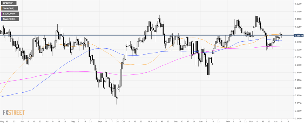 medium resolution of usd chf technical analysis head and shoulders can send greenback down against swiss franc