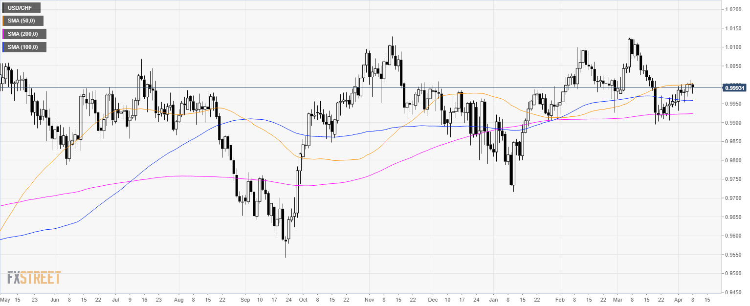 hight resolution of usd chf technical analysis head and shoulders can send greenback down against swiss franc